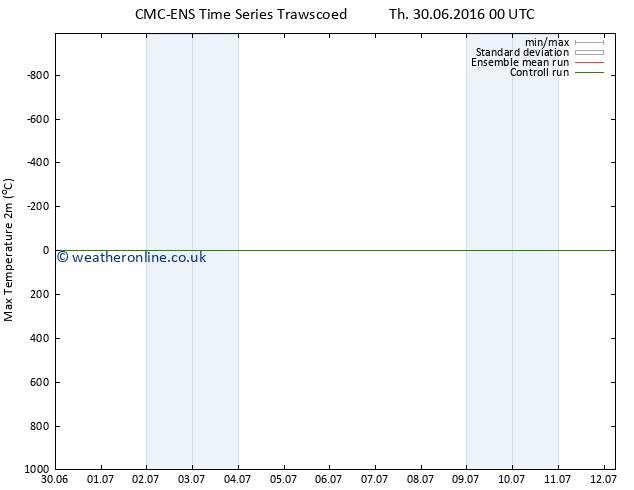 Temperature High (2m) CMC TS Sa 02.07.2016 18 GMT