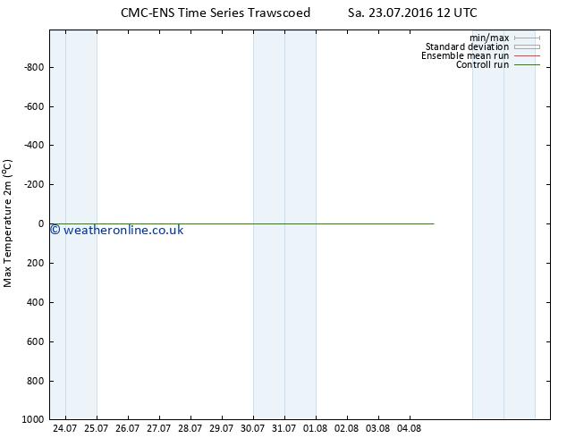 Temperature High (2m) CMC TS Sa 23.07.2016 18 GMT
