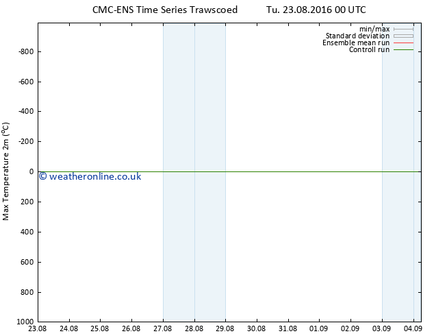 Temperature High (2m) CMC TS Th 25.08.2016 12 GMT