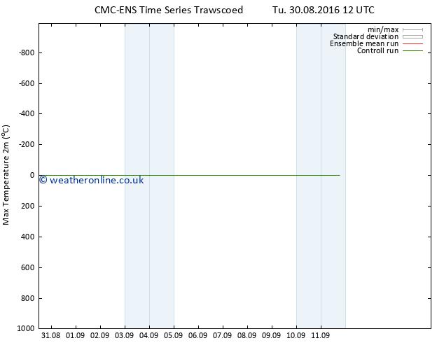 Temperature High (2m) CMC TS Tu 30.08.2016 18 GMT