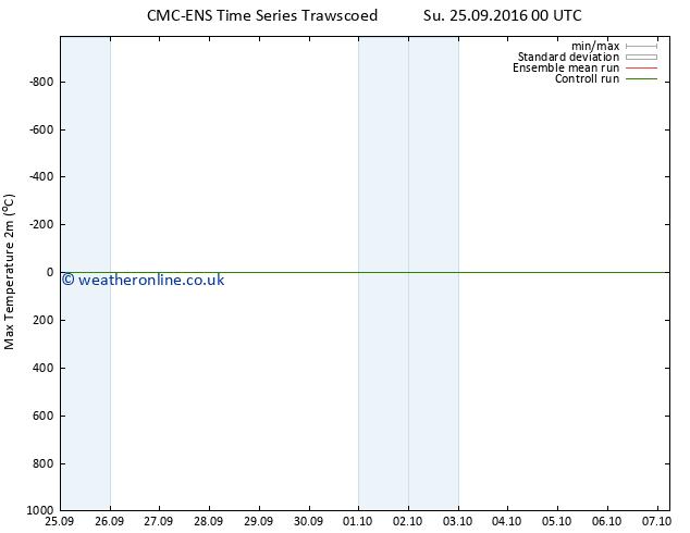 Temperature High (2m) CMC TS Su 25.09.2016 06 GMT