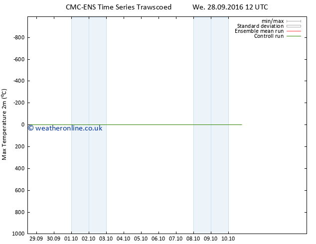 Temperature High (2m) CMC TS Fr 30.09.2016 00 GMT