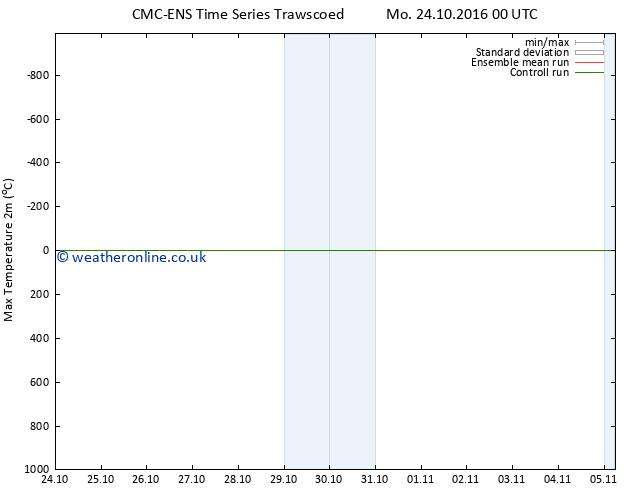 Temperature High (2m) CMC TS We 26.10.2016 18 GMT