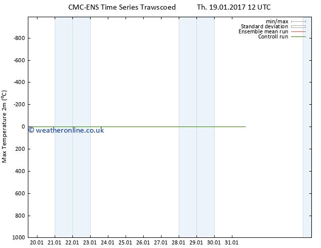 Temperature High (2m) CMC TS Su 22.01.2017 06 GMT