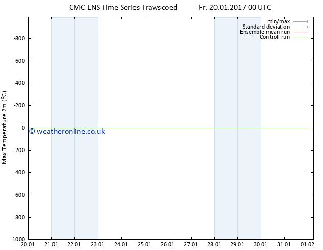 Temperature High (2m) CMC TS Su 22.01.2017 12 GMT