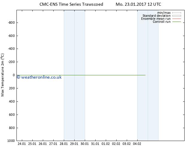 Temperature High (2m) CMC TS Mo 23.01.2017 18 GMT
