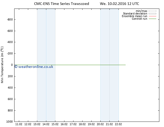 Temperature Low (2m) CMC TS Fr 12.02.2016 12 GMT