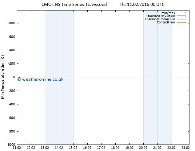 Temperature Low (2m) CMC TS Th 11.02.2016 06 GMT