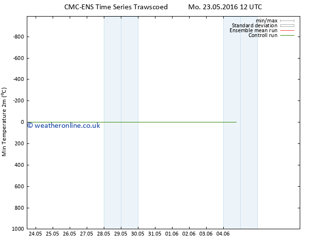 Temperature Low (2m) CMC TS Fr 27.05.2016 12 GMT