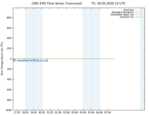 Temperature Low (2m) CMC TS Th 26.05.2016 18 GMT