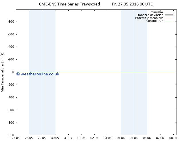 Temperature Low (2m) CMC TS Su 29.05.2016 06 GMT