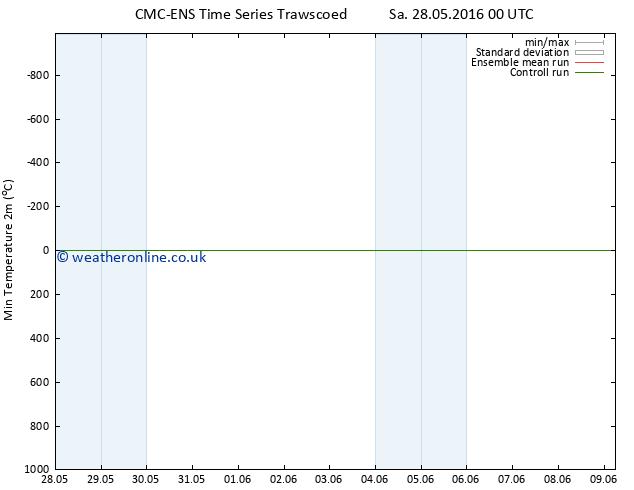 Temperature Low (2m) CMC TS Mo 30.05.2016 00 GMT