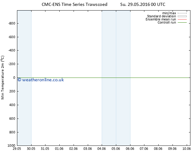 Temperature Low (2m) CMC TS Mo 30.05.2016 18 GMT