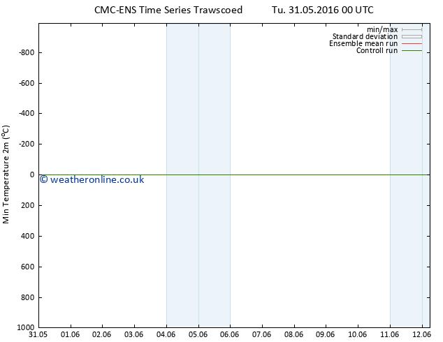 Temperature Low (2m) CMC TS Su 05.06.2016 00 GMT