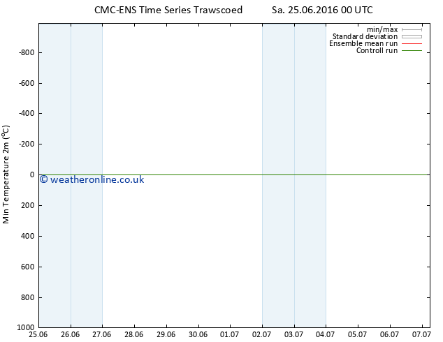 Temperature Low (2m) CMC TS Mo 27.06.2016 00 GMT