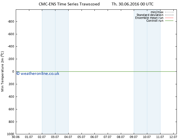 Temperature Low (2m) CMC TS Fr 01.07.2016 18 GMT