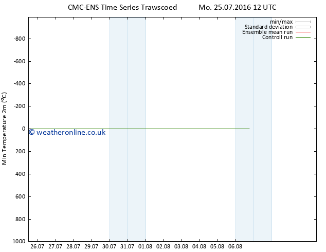 Temperature Low (2m) CMC TS We 27.07.2016 06 GMT