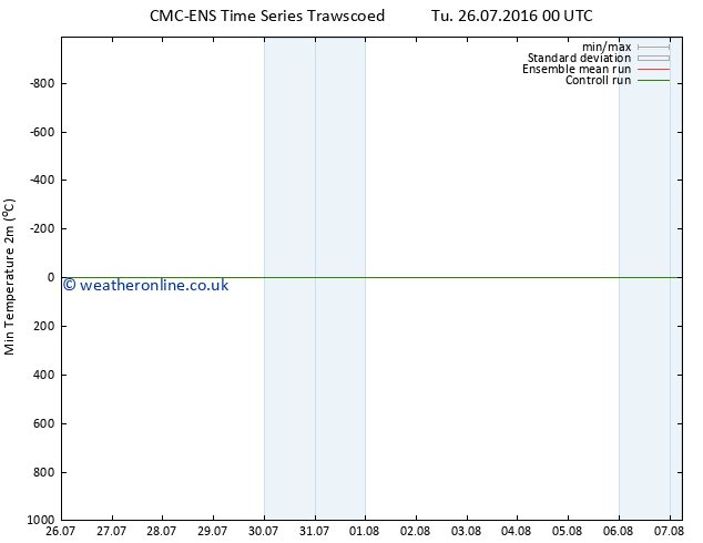 Temperature Low (2m) CMC TS Th 28.07.2016 00 GMT