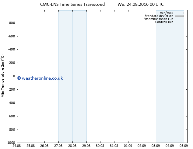 Temperature Low (2m) CMC TS We 24.08.2016 06 GMT