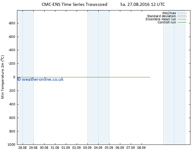Temperature Low (2m) CMC TS Mo 29.08.2016 06 GMT
