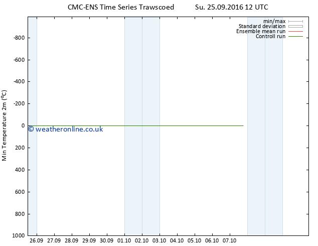 Temperature Low (2m) CMC TS Su 25.09.2016 18 GMT