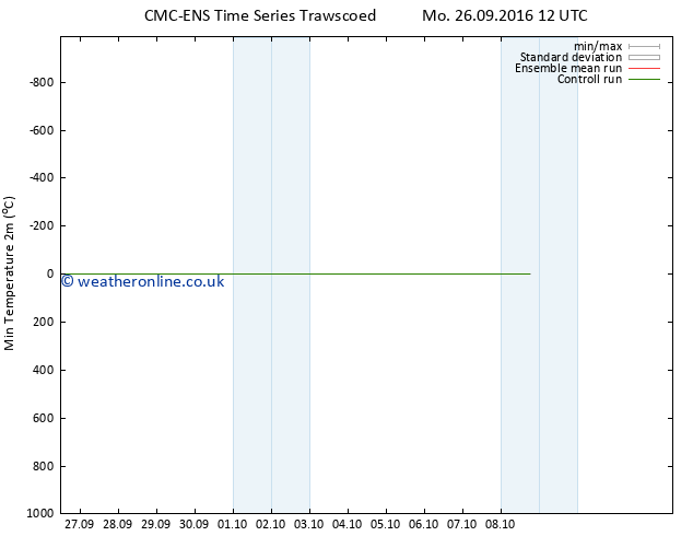 Temperature Low (2m) CMC TS We 28.09.2016 12 GMT