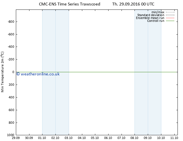 Temperature Low (2m) CMC TS We 05.10.2016 06 GMT