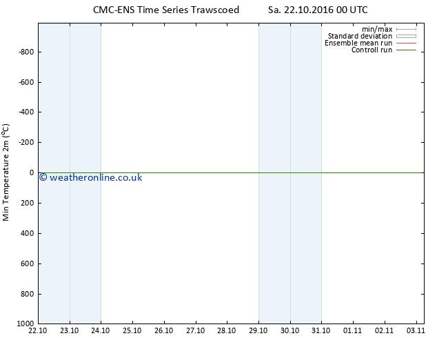 Temperature Low (2m) CMC TS Su 23.10.2016 18 GMT