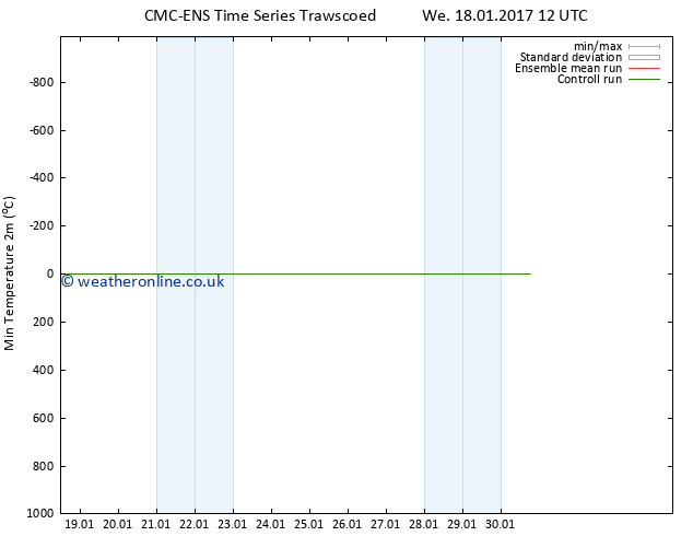 Temperature Low (2m) CMC TS We 18.01.2017 18 GMT