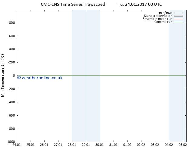 Temperature Low (2m) CMC TS Su 29.01.2017 00 GMT