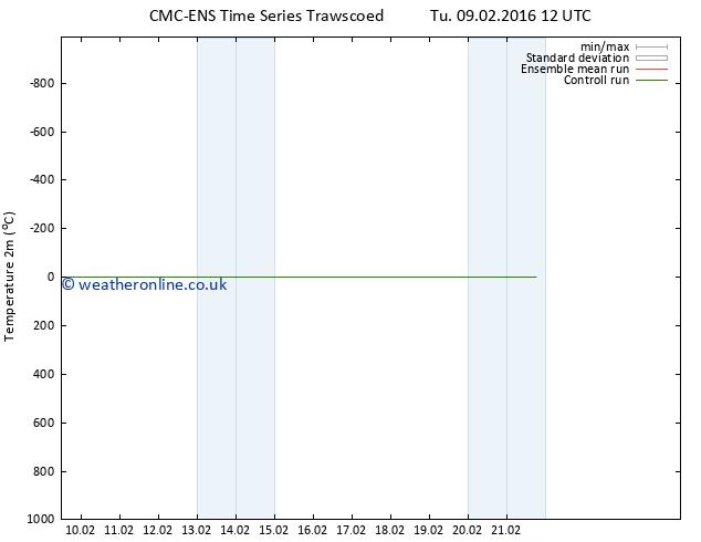 Temperature (2m) CMC TS Tu 09.02.2016 18 GMT