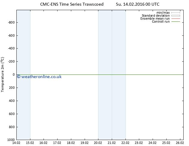 Temperature (2m) CMC TS Tu 16.02.2016 12 GMT
