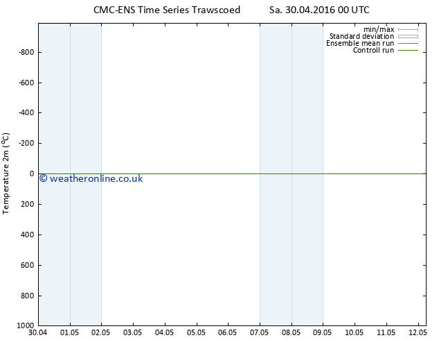Temperature (2m) CMC TS Su 08.05.2016 00 GMT