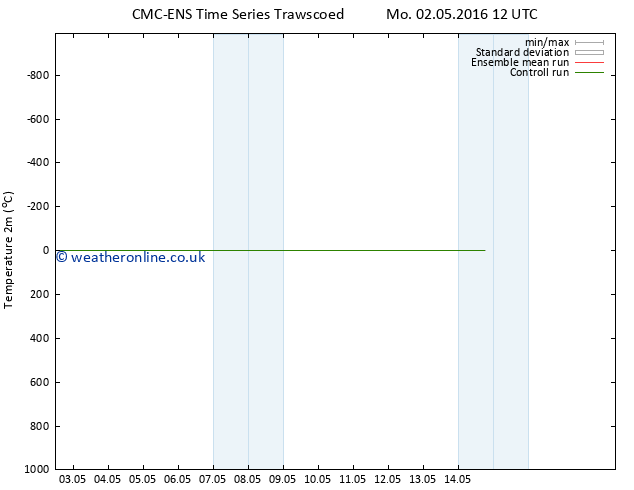Temperature (2m) CMC TS Su 08.05.2016 12 GMT