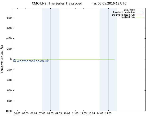 Temperature (2m) CMC TS Mo 09.05.2016 18 GMT