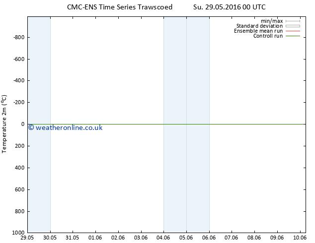 Temperature (2m) CMC TS Su 29.05.2016 06 GMT