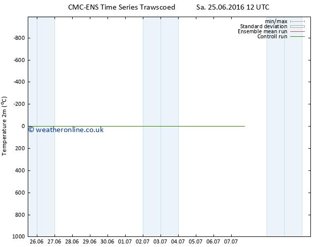 Temperature (2m) CMC TS Su 26.06.2016 18 GMT