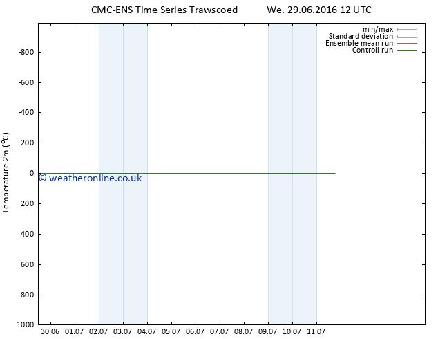 Temperature (2m) CMC TS We 29.06.2016 18 GMT