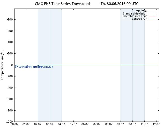 Temperature (2m) CMC TS Fr 01.07.2016 06 GMT