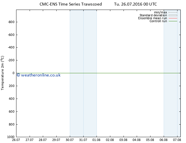 Temperature (2m) CMC TS Tu 26.07.2016 00 GMT