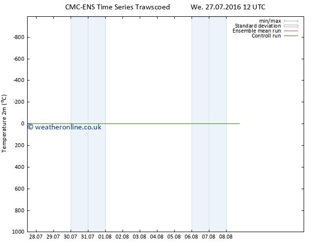 Temperature (2m) CMC TS Sa 30.07.2016 12 GMT