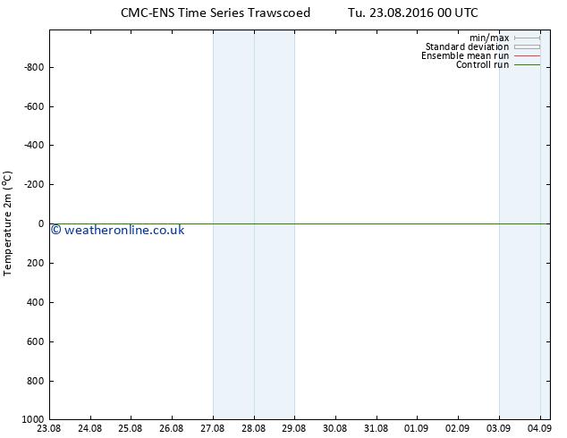 Temperature (2m) CMC TS Tu 23.08.2016 00 GMT