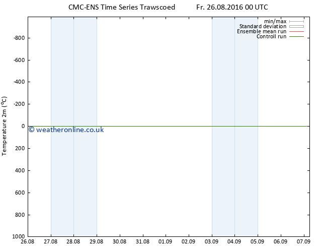 Temperature (2m) CMC TS Fr 26.08.2016 06 GMT
