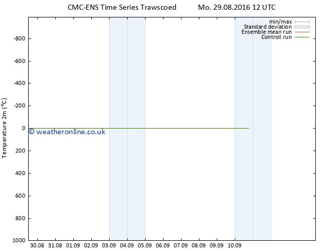 Temperature (2m) CMC TS Mo 29.08.2016 18 GMT