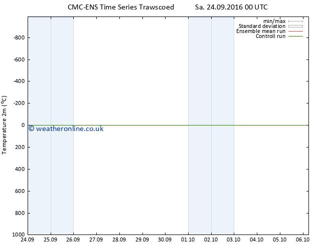 Temperature (2m) CMC TS Sa 24.09.2016 06 GMT
