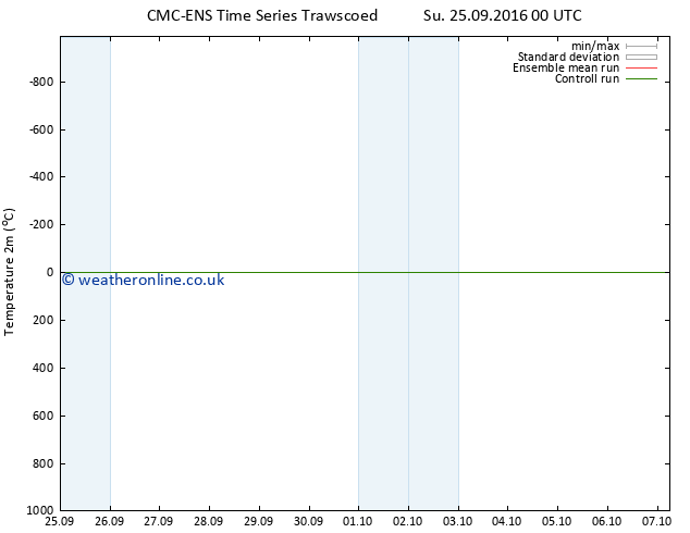 Temperature (2m) CMC TS Su 25.09.2016 18 GMT