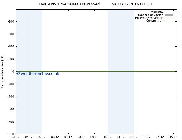 Temperature (2m) CMC TS Tu 06.12.2016 12 GMT