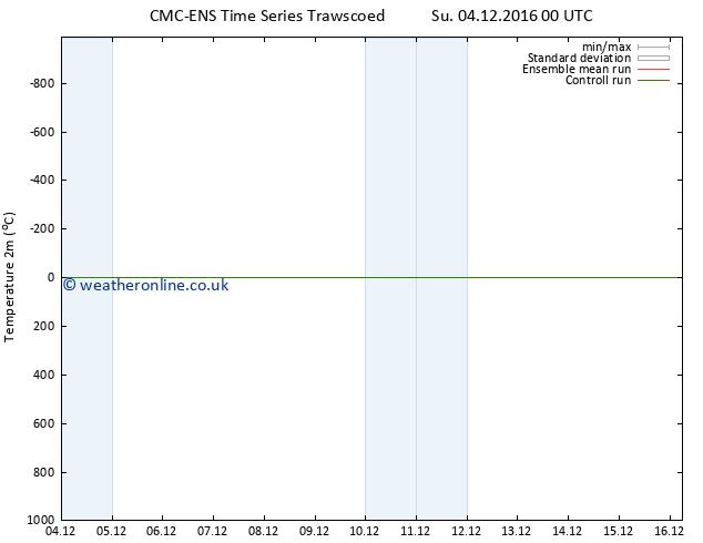 Temperature (2m) CMC TS Tu 06.12.2016 00 GMT