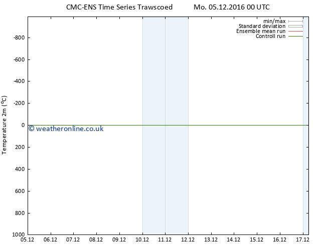 Temperature (2m) CMC TS Su 11.12.2016 00 GMT