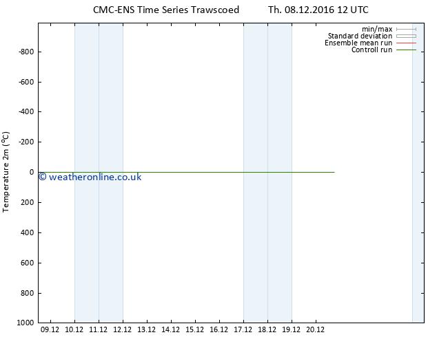 Temperature (2m) CMC TS Fr 16.12.2016 12 GMT